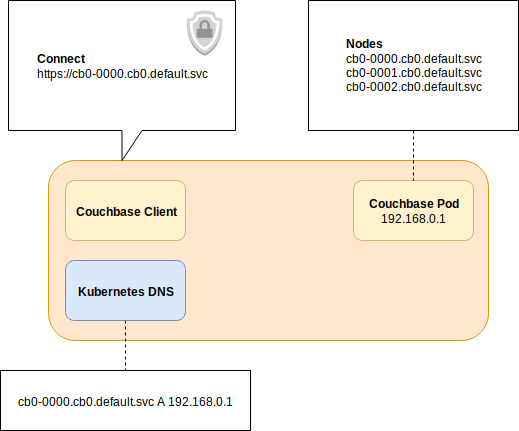 Network Requirements for Client Connectivity | Couchbase Docs