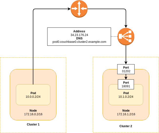 Using Cross Data Center Replication (XDCR) with the Operator