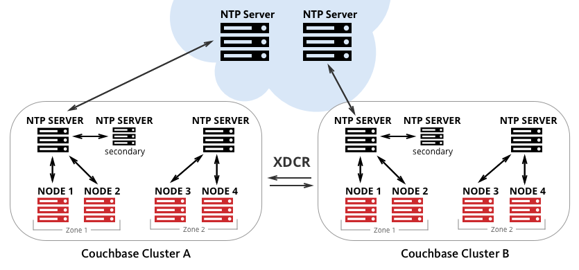 Clock Sync with NTP | Couchbase Docs