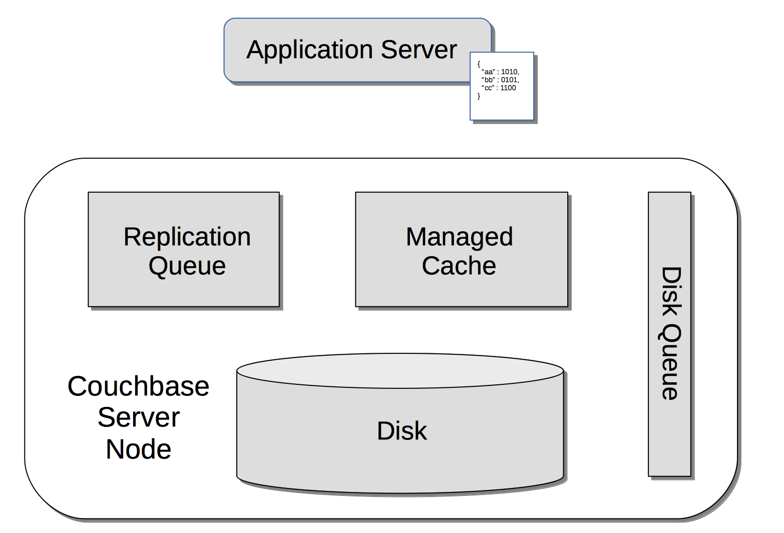 Memory and Storage | Couchbase Docs