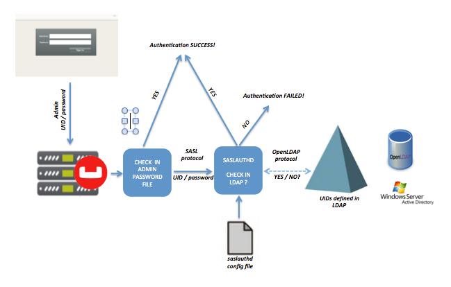 Authentication | Couchbase Docs