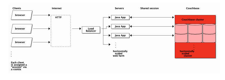 Using Couchbase Server as a Session Store | Couchbase Docs